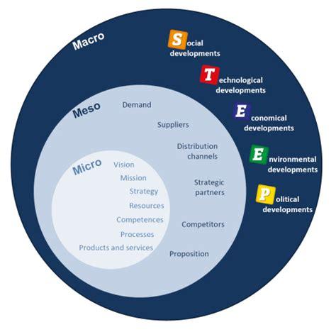 What Are Internal & External Environmental Factors That