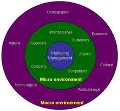 Planning a business external environment